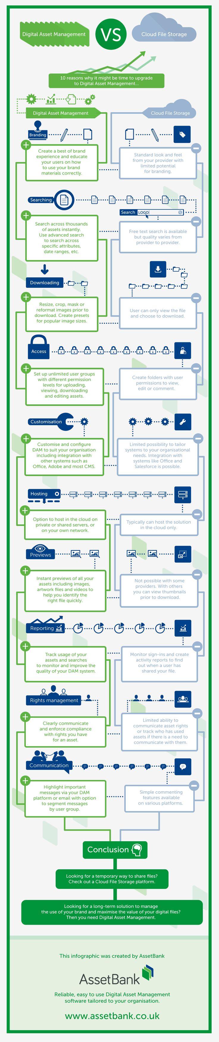 Digital Asset Management vs. Cloud File Storage #infographic #Business #Storage #Technology