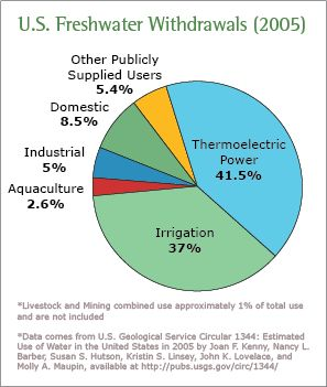 Industrial Agricultural Electric Water use Pie Chart