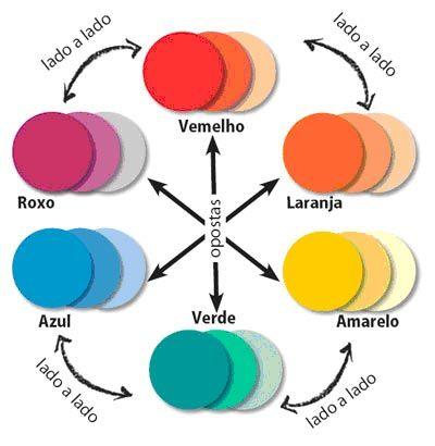 Olá gente, Essa dica que vou falar hoje é super legal pra você que fica na dúvida em combinar cores. Você conhece o Círculo Cromático? O círculo cromático é composto por doze cores: as três primári…