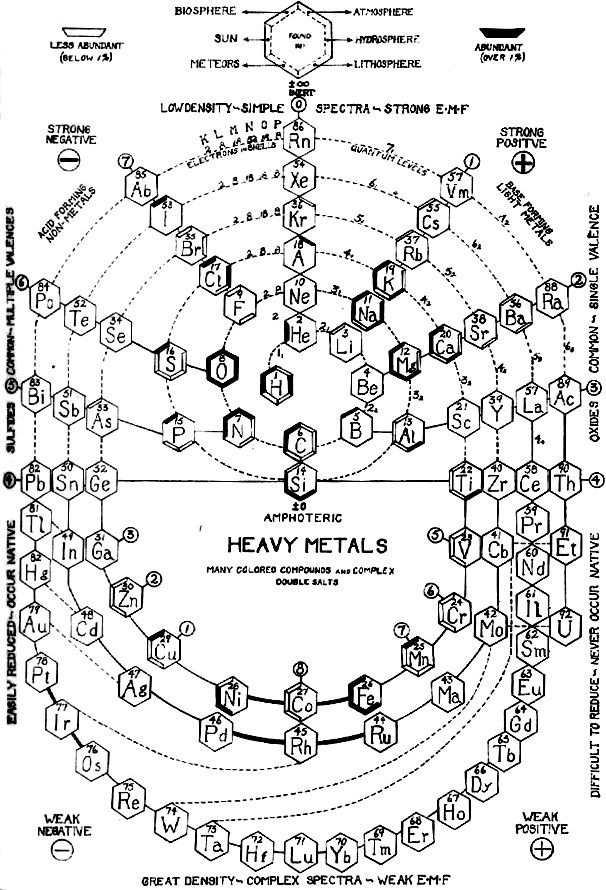 ::::    PINTEREST.COM christiancross    :::: ☽ ☼☾ +++ ULTRAVIOLET RAYS IN YOUR EYESPozzi Spiral Periodic Table (1937)