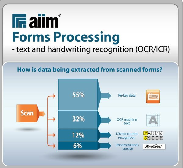 55 Of Forms Data Is Being Re Keyed Why Handwriting