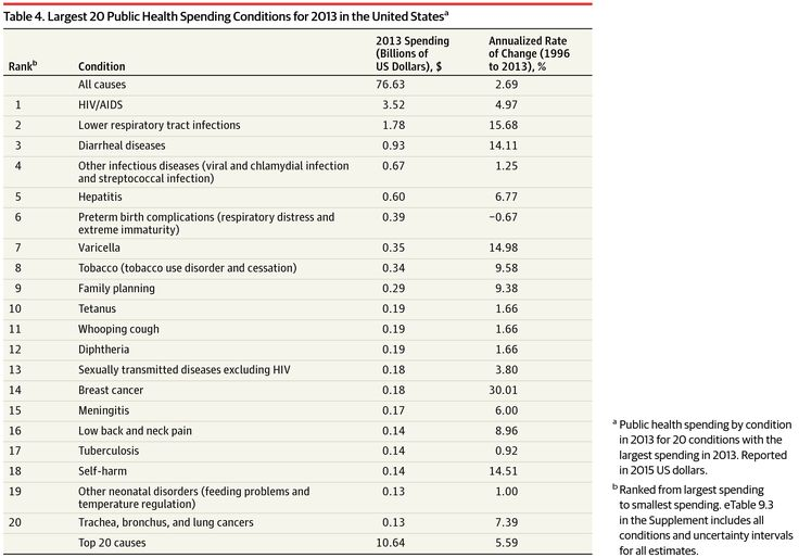 This study used data from National Health Expenditure Accounts to estimate US spending on personal health care and public health, according to condition, age and sex group, and type of care.