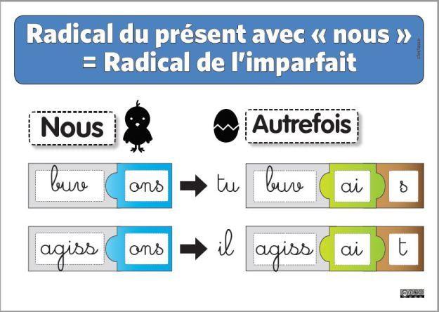 L Imparfait De L Indicatif Imparfait Ce2 Conjugaison
