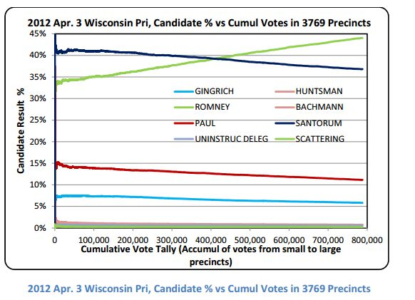 Wisonsin_primary Republican	Primary	Election	2012	Results:   Amazing	Statistical	Anomalies  Francois Choquette, James Johnson   August 13, 2012