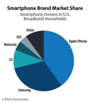 Samsung rattrape progressivement Apple sur le marché américain   http://blogosquare.com/samsung-rattrape-progressivement-apple-sur-le-marche-americain/