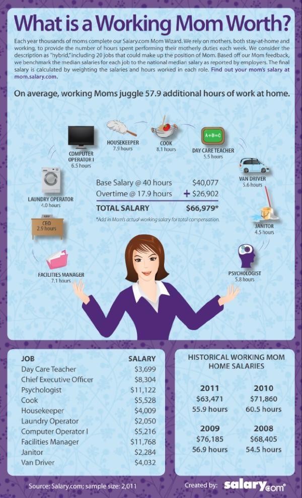 88 best salary com images on pinterest