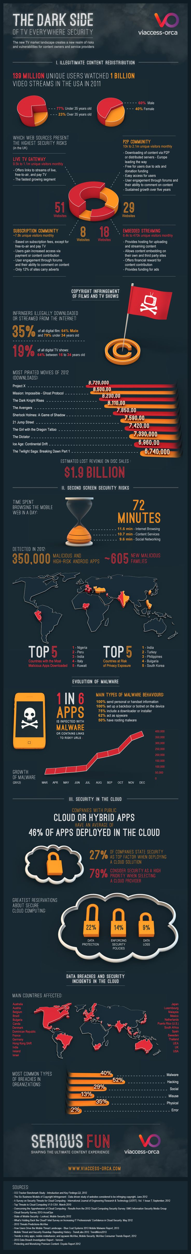 The Dark Side of TVE Security #infographic