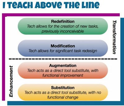 Cool Tools for 21st Century Learners: I Teach Above The Line