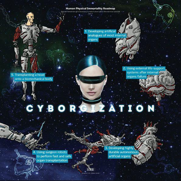 Roadmap to Immortality – Cyborgization, and Cryonics