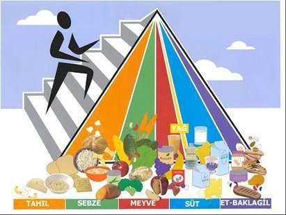sağlıklı bir kişi günde en az 1000 kalori almalı