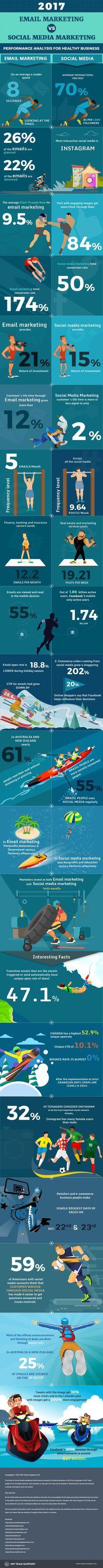 2017 Email Marketing Vs Social Media Marketing #Infographic #EmailMarketing #SocialMediaMarketing