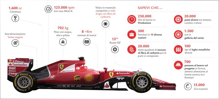 Scuderia Ferrari F1 monoposto 2015