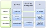 Het U-model van functioneel beheer