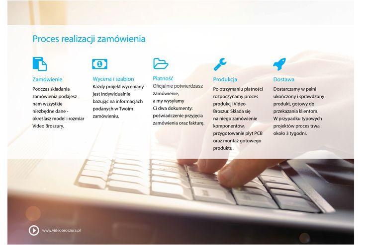 Proces realizacji zamówienia Video Broszur - krok po kroku.  www.videobroszura.pl #videobroszura #marketing #reklama #firma #produkt