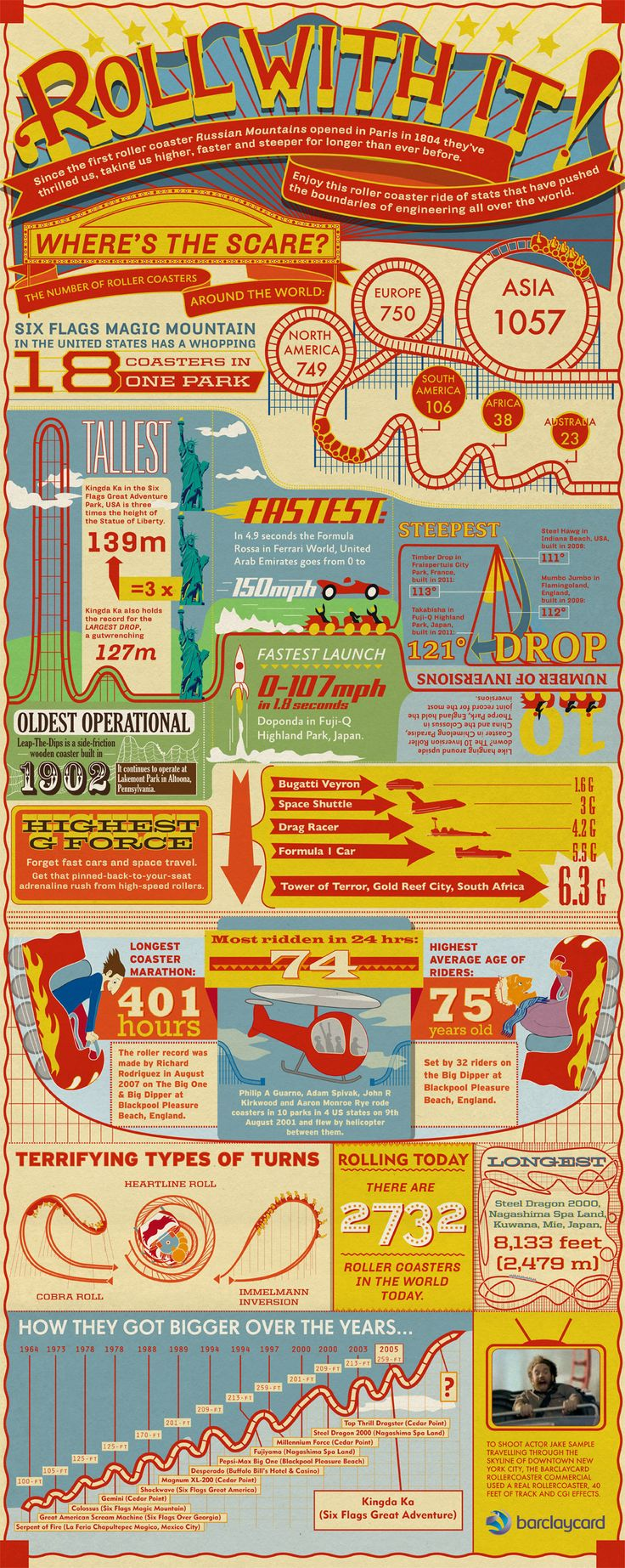Enjoy this roller coaster ride of stats that have pushed the boundaries of engineering all over the world.