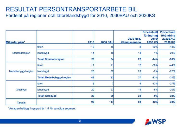 Resultat persontransporter bild 2010, 2030BAU och 2030KS https://danielhellden.files.wordpress.com/2016/03/slutrapport-regionalisering-klimatscenario.pdf #WSP #Trafikverket . Hittade hit via artikel i DN http://www.dn.se/debatt/ostlig-led-i-stockholm-omojlig-med-klimatmal/ .