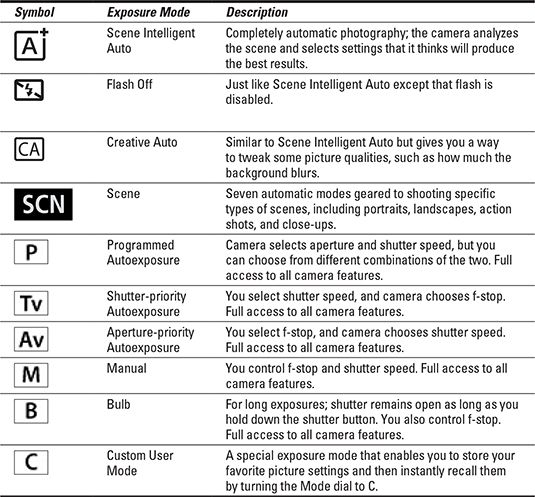 Canon EOS 70D For Dummies Cheat Sheet - For Dummies