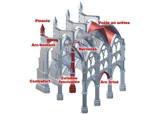 L'architecture gothique amène une solution aux problèmes de forces que connaît l'art roman. Par ce changement, on peut alors édifier des parties beaucoup plus hautes, plus légères et plus lumineuses. En effet, l'arc brisé, la croisée d'ogives et l'arc-boutant permettent d'équilibrer efficacement les forces tout en allégeant la structure et en permettant l'ouverture de larges baies