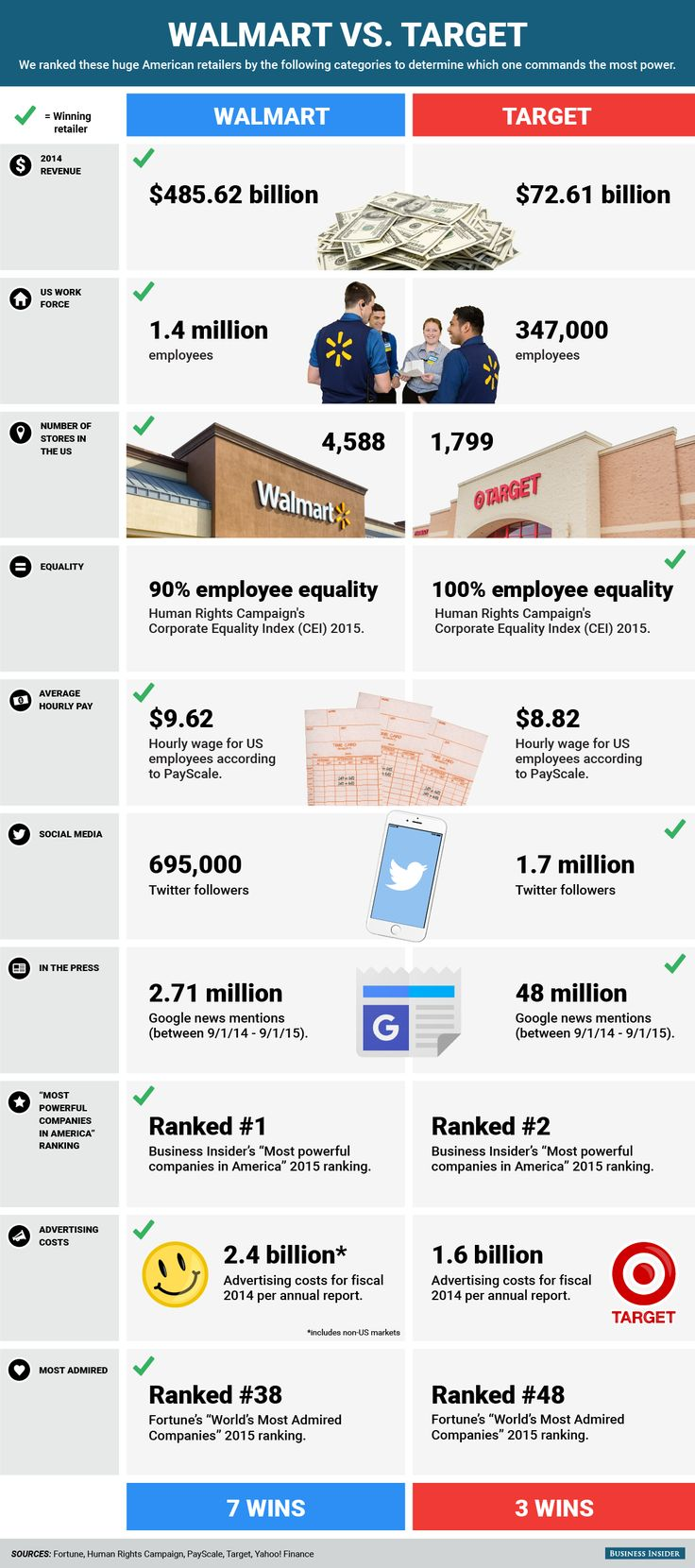 WALMART VS. TARGET Which retailer is more powerful