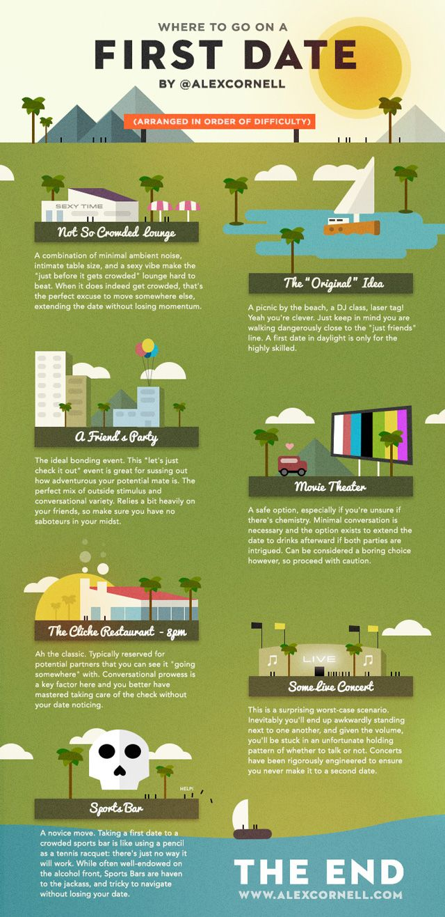 Where To Go On a First Date, A Location Scouting Infographic