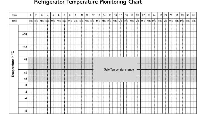 Temperature Chart Template  Refrigerator Temperature Monitoring Chart WHO  Recipes to Cook