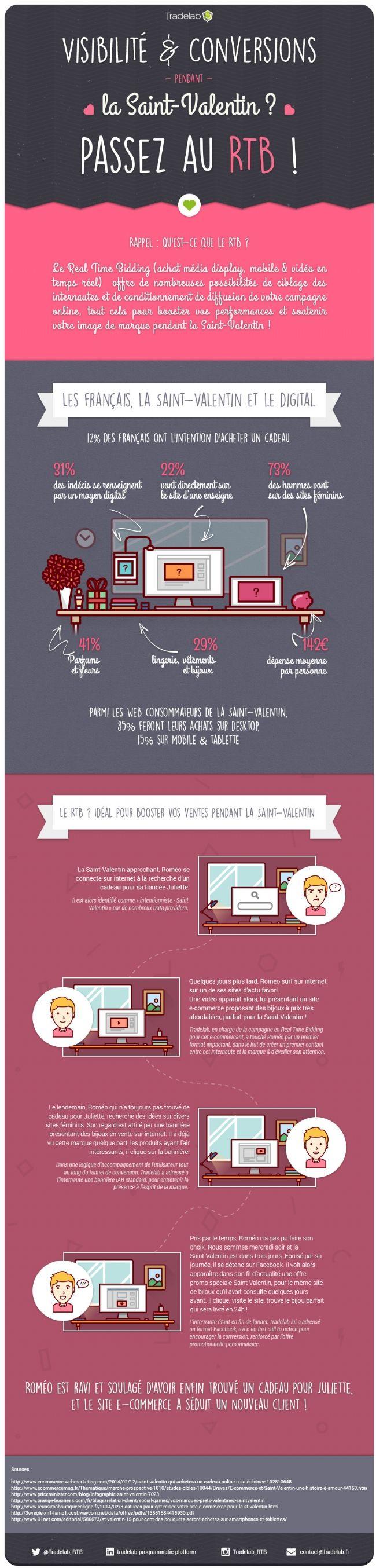 Infographie   Le Real Time Bidding, un outil pour mieux cibler ses clients et adapter ses offres à la demande