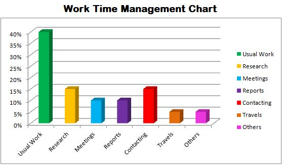 Work Time Management Bar Chart  Personal Development