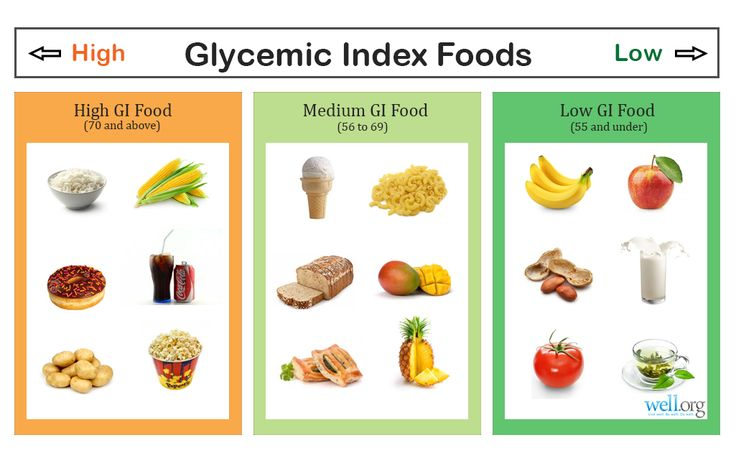 Why is the Glycemic Index important? If you have problems controlling ...
