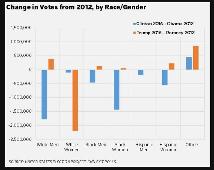 Change in Votes from 2012, by Race/Gender  Source: United States Election Project, CNN Exit Polls