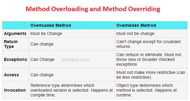 Different Between method overloading and method overriding
