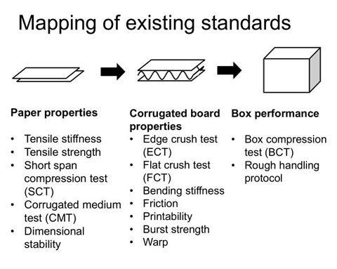 Customized Corrugated Boxes | Customized Corrugated Boxes