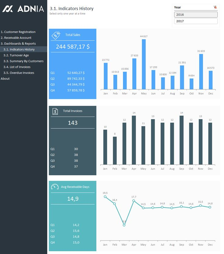 41 best Excel Dashboards images on Pinterest Dashboards - hr dashboard template