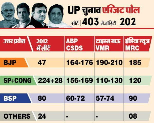 Exit Poll Results Live 2017: Will it be SP-Congress BJP or BSP in Uttar Pradesh #bjp #bsp#sp #congress #exitpolllive #modi #upexitpoll #upelection watch live on News18 Uttar Pradesh exit poll 2017 results: BJP to be winner in UP