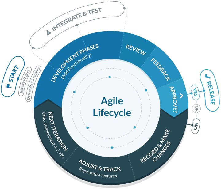 a study on agile software development business essay Agile has indisputably transformed software development, and many experts believe it is now poised to expand far beyond it ironically, that's where it began — outside of it.
