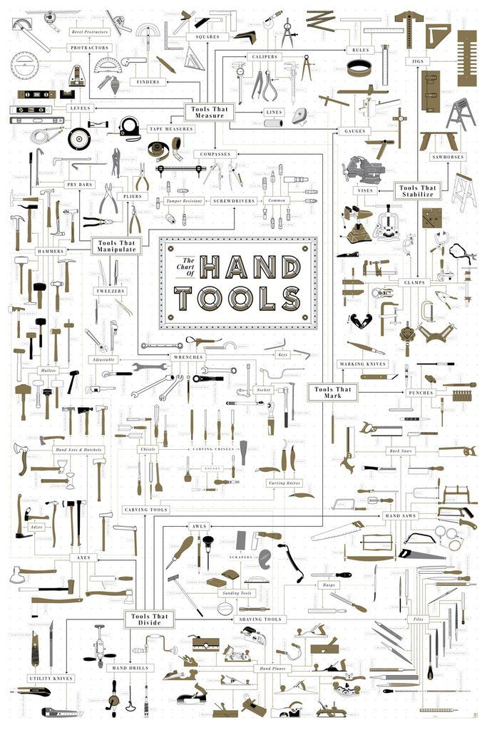 From the humble hammer to the finest file, Pop Chart Lab's Chart of Hand Tools maps out over 300 carefully detailed tools of all types.A great companion to the