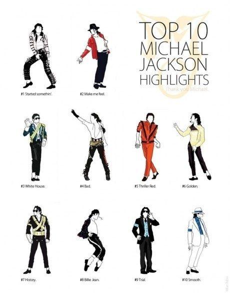 Top 10 Michael Jackson Highlights