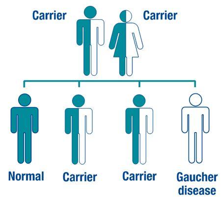Gaucher Disease Pictures