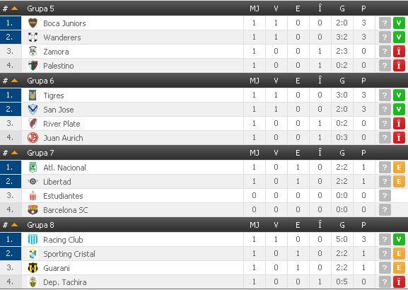 Copa Libertadores Groups 5-8 after first week