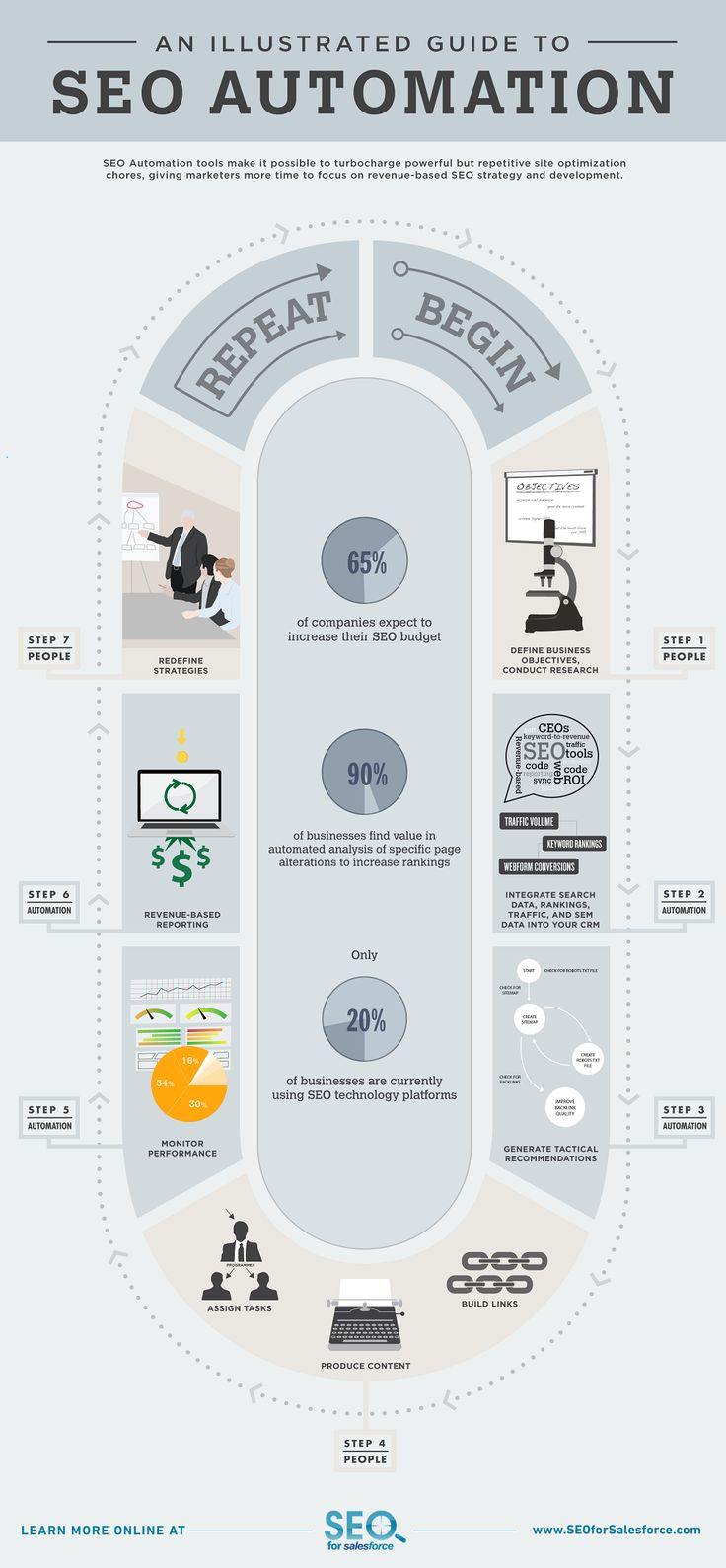 Une infographie qui propose, pour chaque phase d'un projet SEO, un traitement humain ou automatisé des tâches...