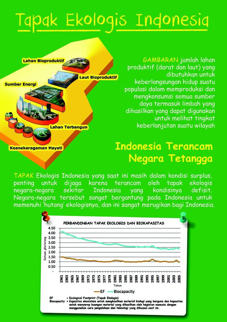 Tapak Ekologis Indonesia