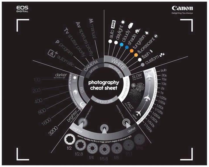 Les trucs à savoir dans la photographie selon Canon