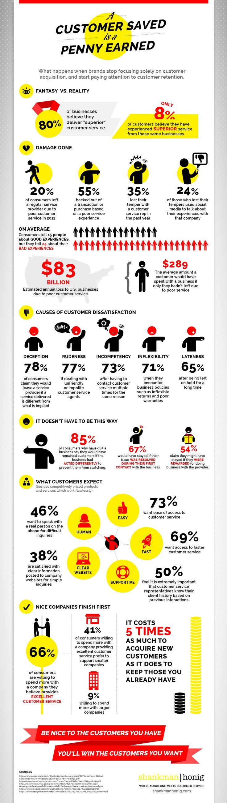 A Customer Served is a Penny Earned (Infographic)