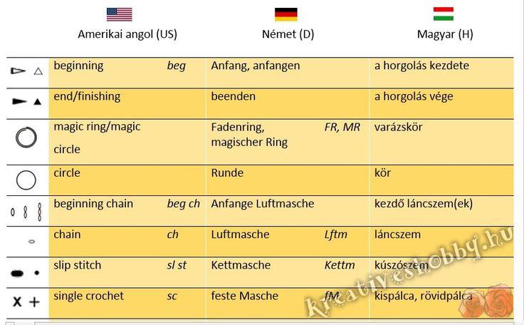 Horgolószótár: Angol-német horgolási jelek a magyar megfelelőikkel