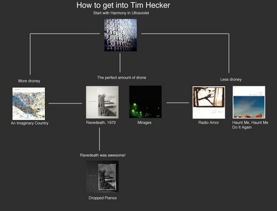 awesome page of music flowcharts