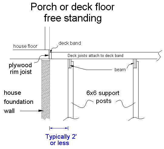 Code Requirements For Decks: 17 Best Images About PORCHES On Pinterest