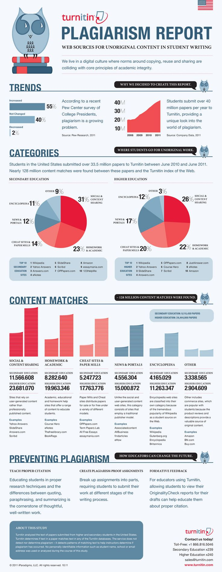 Amazing #infographic on #PLAGIARISM report from #Turnitin.