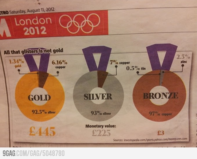 9GAG - The reality of an Olympic medal