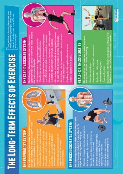 The Long-Term Effects of Exercise Poster