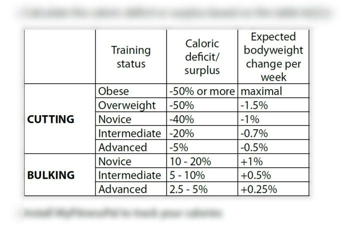 STRENGTH FIGHTER™: Cutting & Bulking Table