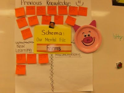 Schema, our mental file, previous knowledge, new learning, misconceptions